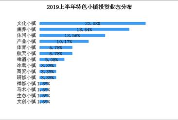 康养小镇颇受资本青睐 云贵川等地区健康旅游产业初具规模(图)