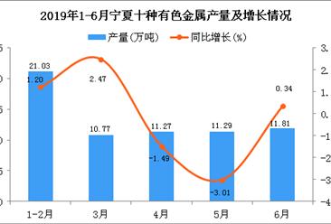 2019年上半年宁夏十种有色金属产量及增长情况分析
