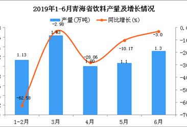 2019年上半年青海省饮料产量为6.14万吨 同比增长9.64%