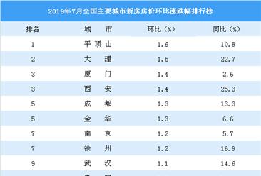 7月新房房价涨跌排行榜:厦门涨幅扩大 西安涨幅持续回落(附榜单)