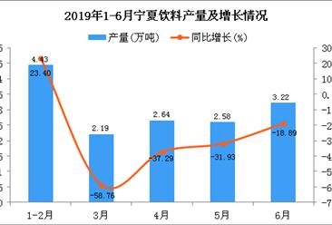 2019年上半年宁夏饮料产量同比下降15.6%