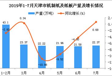 2019年1-7月天津市机制纸及纸板产量同比下降3.05%
