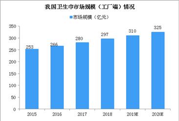 2020年中国卫生巾出厂销售规模或超320亿 行业集中度?#31995;停?#22270;)