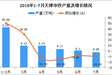2019年1-7月天津市纱产量同比增长6.67%