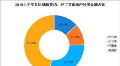 中西部文旅地產投資熱 文旅地產面臨2大困境(圖)