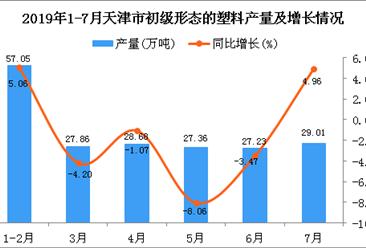 2019年1-7月天津市初级形态的塑料产量同比下降0.48%