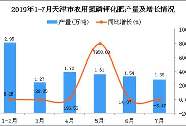 2019年1-7月天津市农用氮磷钾化肥产量及增长情况分析