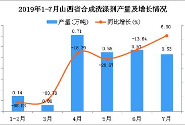 2019年1-7月山西省合成洗涤剂产量同比下降2.78%