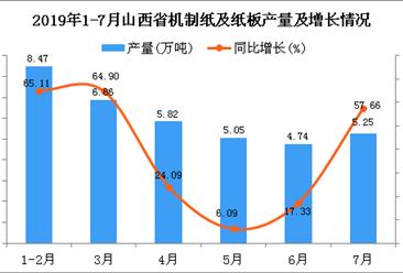 2019年1-7月山西省机制纸及纸板产量为36.19万吨 同比增长38.61%