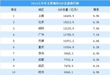 2019上半年主要城市GDP排行榜:天津重庆突破万亿(附榜单)