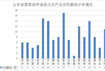 2019年山东省国家级和省级文化产业示范基地名单汇总:共147家