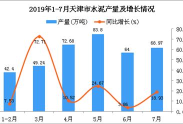 2019年1-7月天津市水泥产量同比增长21.96%