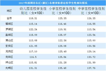 深圳各区各教育阶段在校学生性别比情况:中学阶段男孩较多(图)