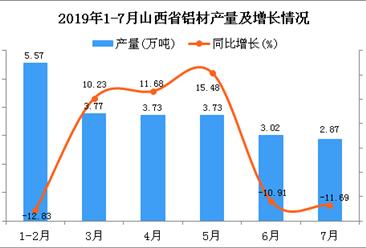 2019年1-7月山西省铝材产量为24.52万吨 同比增长6.52%