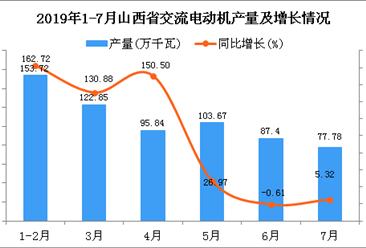 2019年1-7月山西省交流电动机产量同比增长62.99%