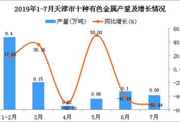 2019年1-7月天津市十种有色金属产量为0.81万吨 同比下降6.9%