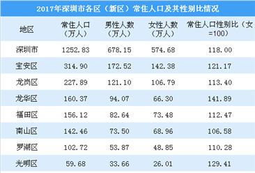 深圳人口性别结构分析:常住人口性别比118 女性更愿意落户深圳(图)