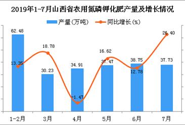 2019年1-7月山西省农用氮磷钾化肥产量同比增长17.18%