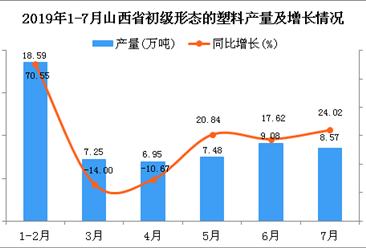 2019年1-7月山西省初级形态的塑料产量为58.2万吨 同比增长21.43%