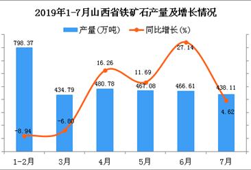 2019年1-7月山西省铁矿石产量为3251.97万吨 同比增长9.84%