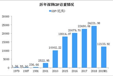 深圳将建中国特色社会主义先行示范区 改革开放以来深圳取得哪些成就?(附政策全文)