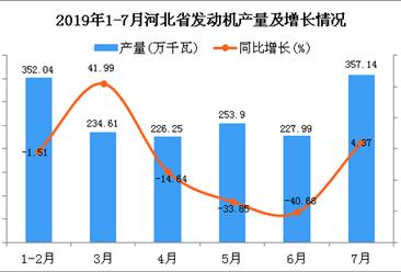 2019年1-7月河北省发动机产量为1651.94万千瓦 同比下降12.97%