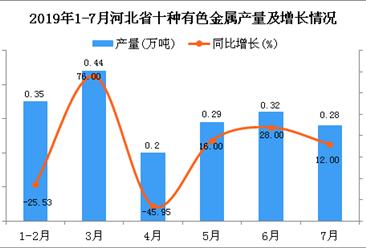 2019年1-7月河北省十种有色金属产量为2.27万吨 同比增长23.37%