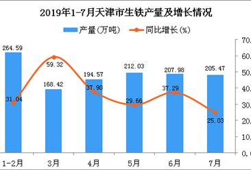 2019年1-7月天津市生铁产量及增长情况分析