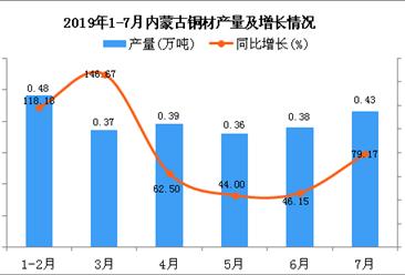 2019年1-7月内蒙古铜材产量为2.41万吨 同比增长77.21%