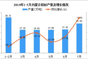 2019年1-7月内蒙古铝材产量及增长情况分析