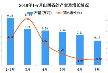 2019年1-7月山西省纱产量为1.43万吨 同比增长7.52%