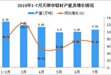 2019年1-7月天津市铝材产量为34.71万吨 同比增长82.88%