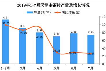 2019年1-7月天津市铜材产量为19.86万吨 同比增长66.89%