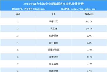 2018年动力电池企业新能源客车装机量排名:沃特玛跌出前十(附榜单)