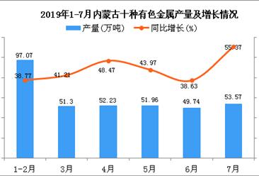 2019年1-7月内蒙古十种有色金属产量为354.63万吨 同比增长43.05%