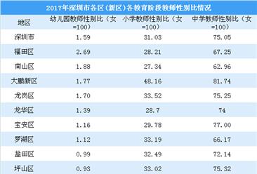 深圳各区各教育阶段教师性别比分析:幼儿园男教师最少(图)