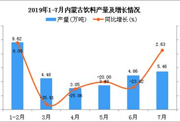 2019年1-7月内蒙古饮料产量为31.72万吨 同比下降11.91%