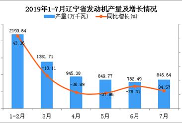 2019年1-7月辽宁省发动机产量同比下降16.43%