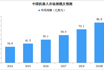 2019中国机器人产业发展报告发布 中国机器人市场规模或达86.8亿美元