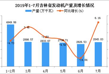 2019年1-7月吉林省发动机产量为19117.82万千瓦 同比增长15.76%