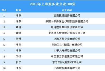 2019年上海服务业企业100强排行榜:总营收37242亿元