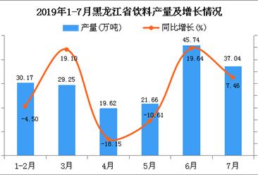 2019年1-7月黑龙江省饮料产量及增长情况分析
