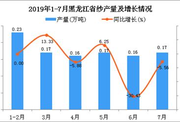 2019年1-7月黑龙江省纱产量为1.05万吨 同比下降6.25%