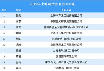 2019年上海制造业企业100强排行榜(全榜单)