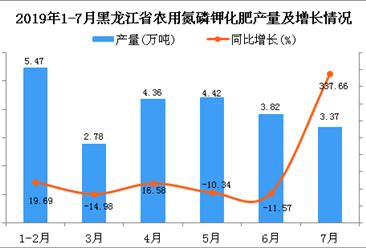 2019年1-7月黑龙江省农用氮磷钾化肥产量为28.14万吨 同比增长30.28%
