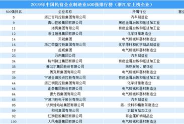 2019年中国民营企业制造业500强排行榜:浙江94家企业上榜