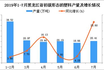 2019年1-7月黑龙江省初级形态的塑料产量为140.16万吨 同比增长10.39%