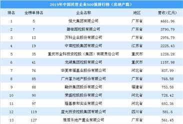 2019年中国民营企业500强排行榜(房地产篇)