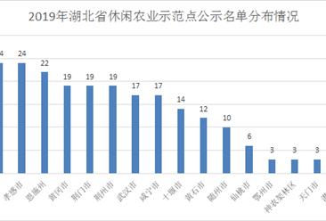 2019年湖北省休闲农业示范点公示名单出炉:共240个单位(附完整名单)