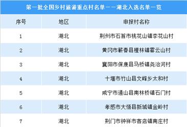 湖北旅游业蓬勃发展   11个乡村入选第一批全国乡村旅游重点村(附名单)